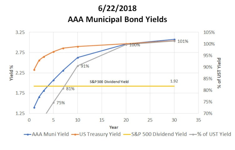 062218_ReigerReport_AAAMunicipalBondvsUSTreasuryCorporateBonds_Graph3