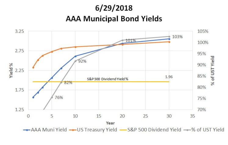 062918_ReigerReport_AAAMunicipalBondvsUSTreasuryCorporateBonds_MIDYEAR_Graph2