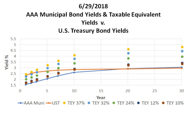 062918_ReigerReport_AAAMunicipalBondvsUSTreasuryCorporateBonds_MIDYEAR_Graph3