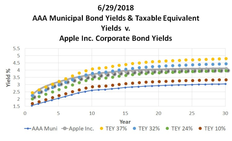 062918_ReigerReport_AAAMunicipalBondvsUSTreasuryCorporateBonds_MIDYEAR_Graph4