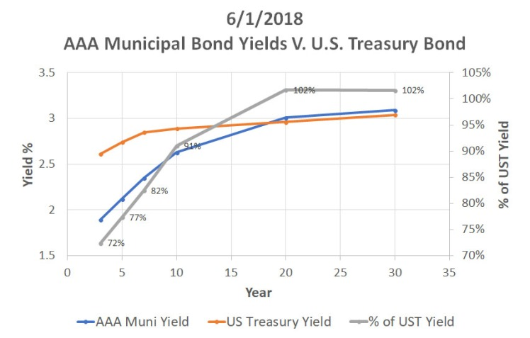 ReigerReport_AAAMunicipalBondvsUSTreasuryCorporateBonds_Graph1