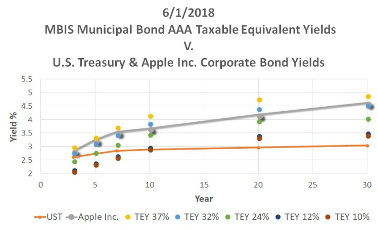 ReigerReport_AAAMunicipalBondvsUSTreasuryCorporateBonds_Graph2