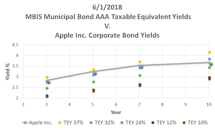 ReigerReport_AAAMunicipalBondvsUSTreasuryCorporateBonds_Graph3