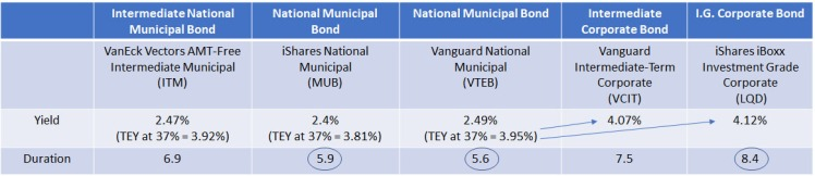 RiegerReport_SpecialReport_MunicipalBondETFs_Table3