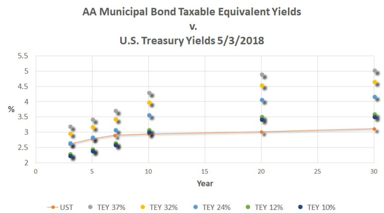050118_ReigerReport_AAAMunicipalBondvsUSTreasuryCorporateBonds_Graph1