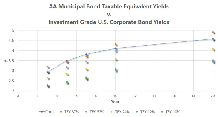 050118_ReigerReport_AAAMunicipalBondvsUSTreasuryCorporateBonds_Graph2