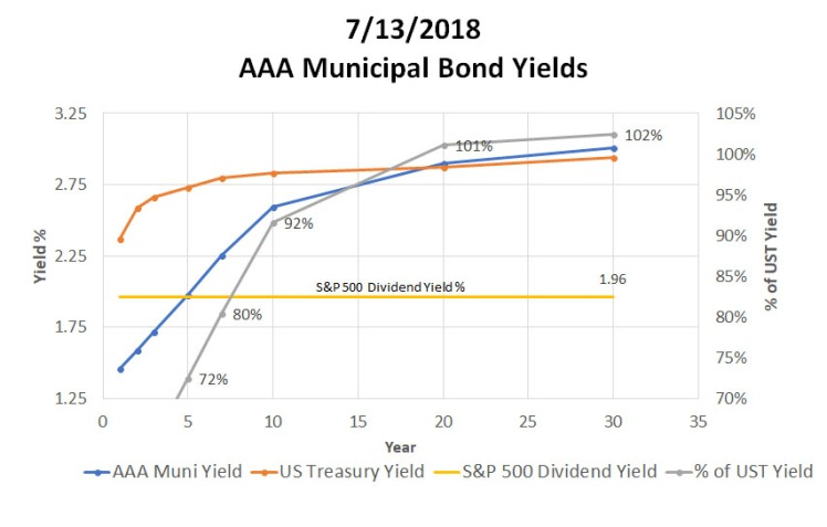 071318_ReigerReport_AAAMunicipalBondvsUSTreasuryCorporateBonds_Graph2