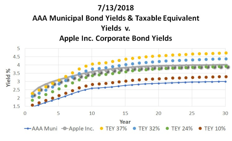 071318_ReigerReport_AAAMunicipalBondvsUSTreasuryCorporateBonds_Graph4