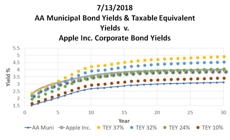 071318_ReigerReport_AAAMunicipalBondvsUSTreasuryCorporateBonds_Graph5